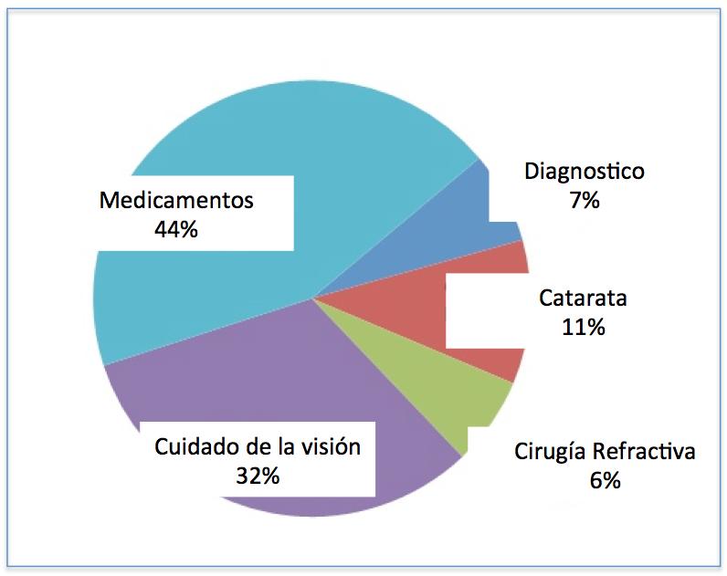 mercado optica, mercado espana optica, sector optico