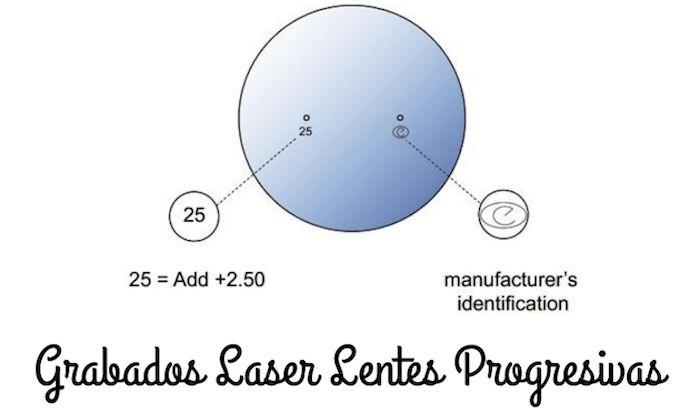 15222c1f7f Marcas laser de los prncipales fabricantes de lentes progresivas
