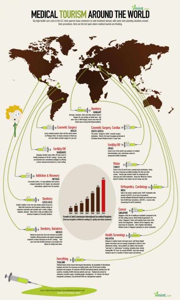 turismo sanitario grafico