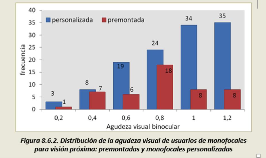 Agudeza Visual vision proxima