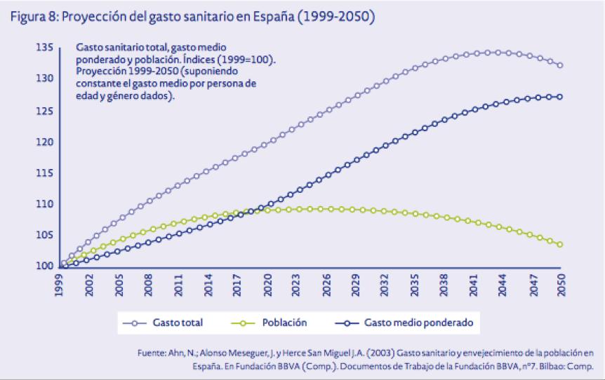 Gasto sanitario espana