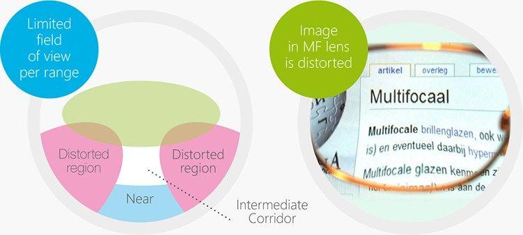 lentes multifocales autofocus 1