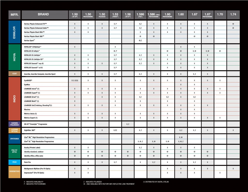 free-form-freeform-progressive-lens-chart1 0002