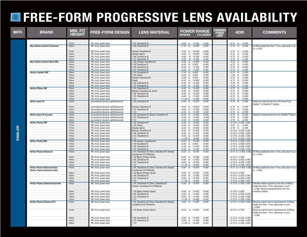 free-form-freeform-progressive-lens-chart1 0006