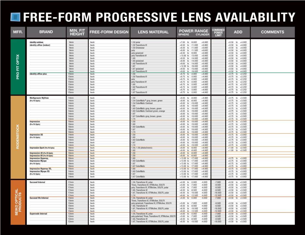 free-form-freeform-progressive-lens-chart1 0009